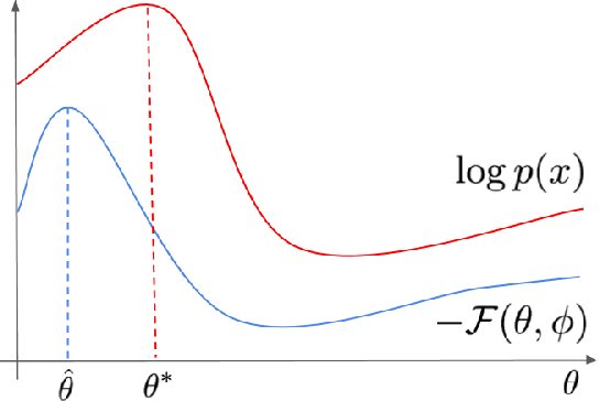 Figure 1 for Sylvester Normalizing Flows for Variational Inference
