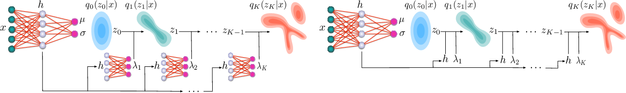 Figure 3 for Sylvester Normalizing Flows for Variational Inference