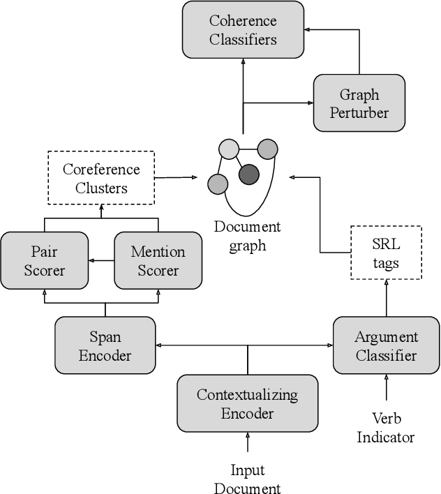 Figure 3 for Joint Semantic Analysis with Document-Level Cross-Task Coherence Rewards