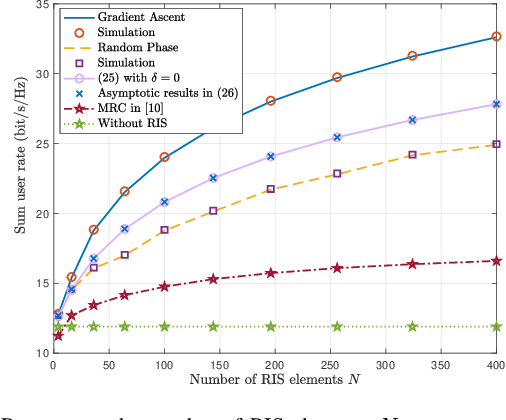 Figure 2 for Ergodic Rate Analysis of Reconfigurable Intelligent Surface-Aided Massive MIMO Systems with ZF Detectors