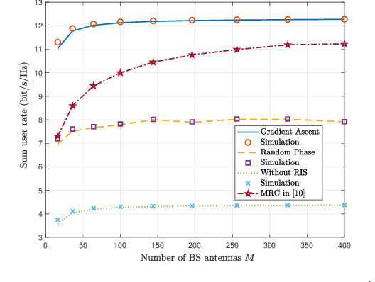 Figure 3 for Ergodic Rate Analysis of Reconfigurable Intelligent Surface-Aided Massive MIMO Systems with ZF Detectors