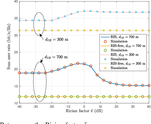 Figure 4 for Ergodic Rate Analysis of Reconfigurable Intelligent Surface-Aided Massive MIMO Systems with ZF Detectors