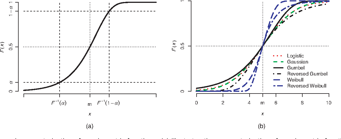 Figure 2 From Bayesian Inference For Psychometric Functions
