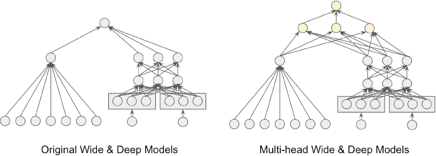 Figure 1 for Deep Bayesian Bandits: Exploring in Online Personalized Recommendations