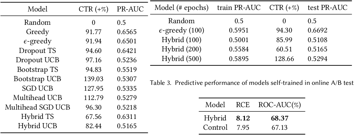 Figure 2 for Deep Bayesian Bandits: Exploring in Online Personalized Recommendations