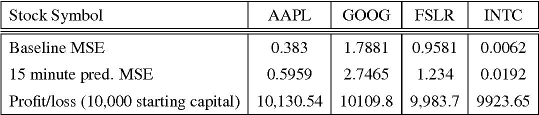 Modelling The Stock Market Using Semantic Scholar