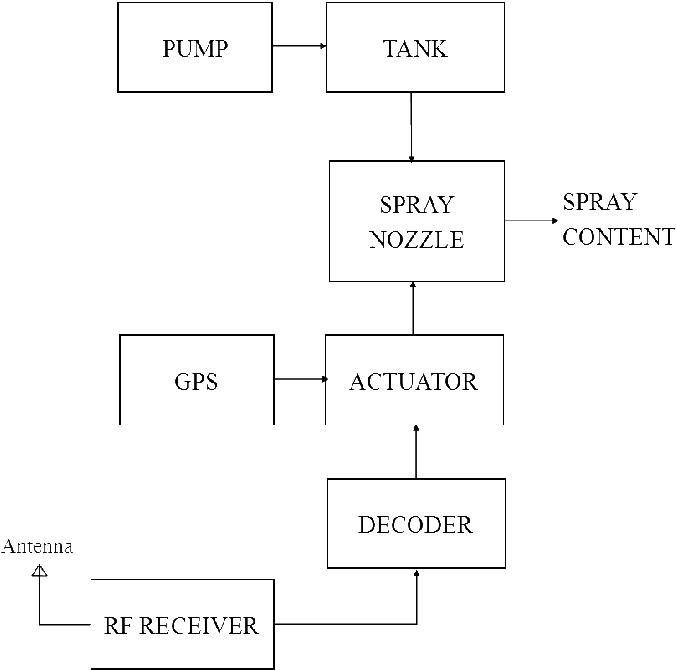 PDF] Quadcopter UAV Based Fertilizer and Pesticide Spraying System