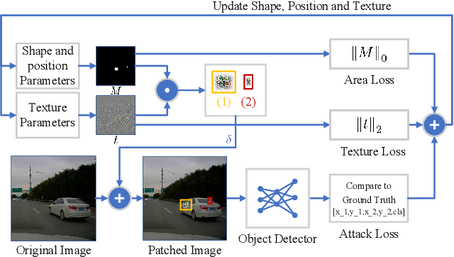 Figure 3 for You Cannot Easily Catch Me: A Low-Detectable Adversarial Patch for Object Detectors