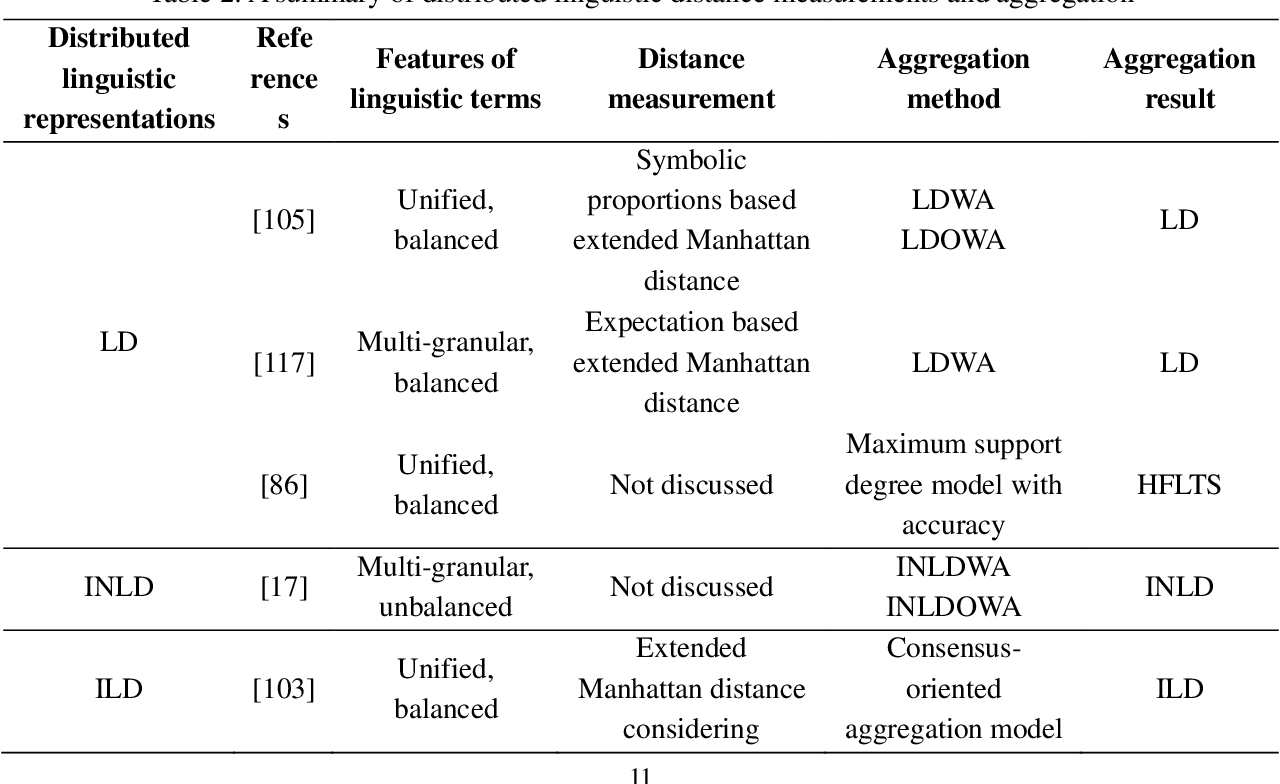 Figure 2 for Distributed Linguistic Representations in Decision Making: Taxonomy, Key Elements and Applications, and Challenges in Data Science and Explainable Artificial Intelligence