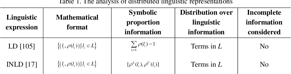 Figure 1 for Distributed Linguistic Representations in Decision Making: Taxonomy, Key Elements and Applications, and Challenges in Data Science and Explainable Artificial Intelligence