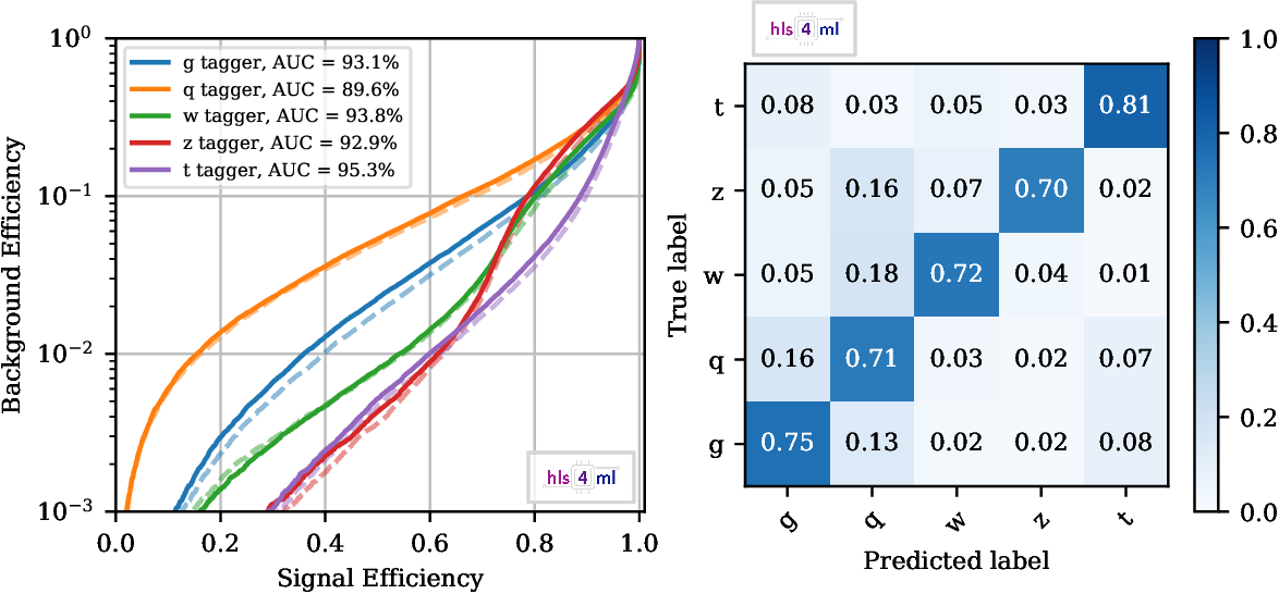 Figure 1 for Fast inference of Boosted Decision Trees in FPGAs for particle physics