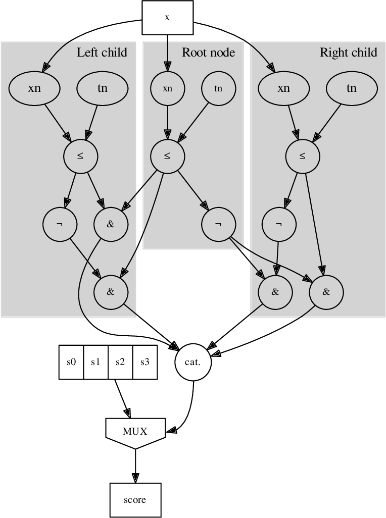 Figure 3 for Fast inference of Boosted Decision Trees in FPGAs for particle physics