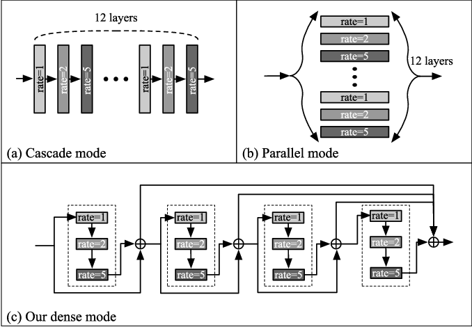 Figure 3 for Dense Dilated Network with Probability Regularized Walk for Vessel Detection