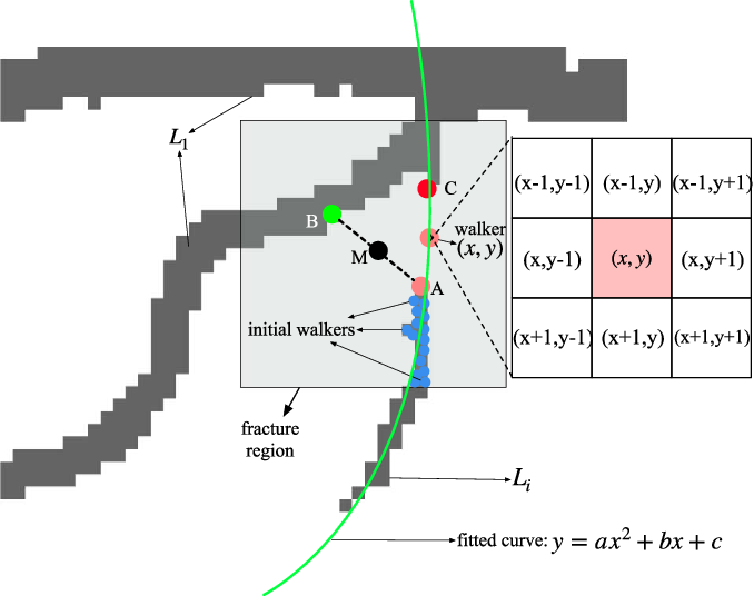 Figure 4 for Dense Dilated Network with Probability Regularized Walk for Vessel Detection