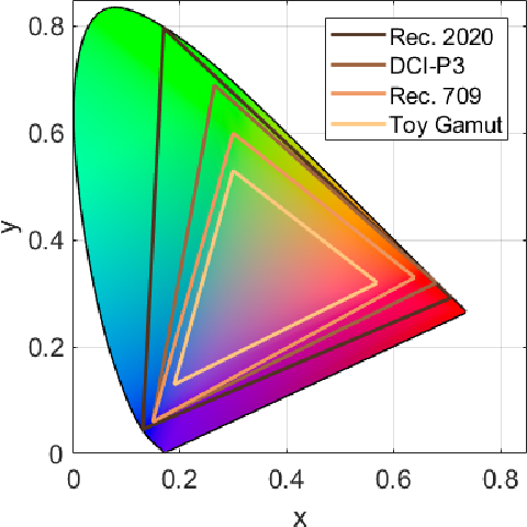 Figure 1 for Wide Color Gamut Image Content Characterization: Method, Evaluation, and Applications