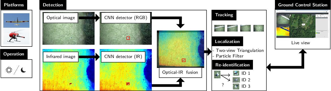 Figure 1 for Deep Learning-based Human Detection for UAVs with Optical and Infrared Cameras: System and Experiments