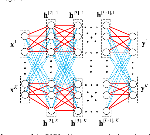 Figure 1 for Structure of Deep Neural Networks with a Priori Information in Wireless Tasks