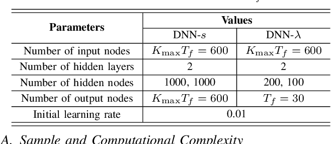 Figure 3 for Structure of Deep Neural Networks with a Priori Information in Wireless Tasks