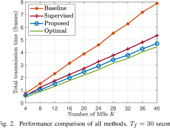 Figure 2 for Structure of Deep Neural Networks with a Priori Information in Wireless Tasks
