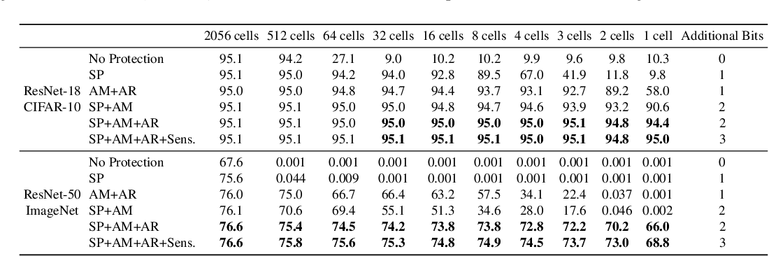 Figure 2 for Neural Network Compression for Noisy Storage Devices