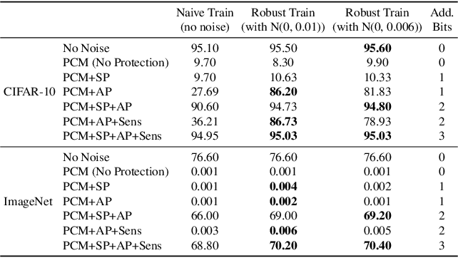 Figure 4 for Neural Network Compression for Noisy Storage Devices