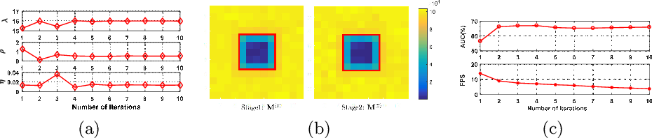 Figure 4 for Joint Representation and Truncated Inference Learning for Correlation Filter based Tracking