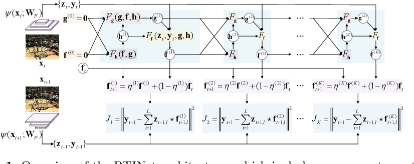 Figure 1 for Joint Representation and Truncated Inference Learning for Correlation Filter based Tracking
