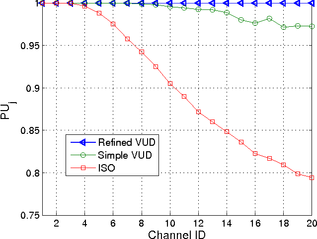 Figure 6 from Queuing Network Models for Multi-Channel P2P