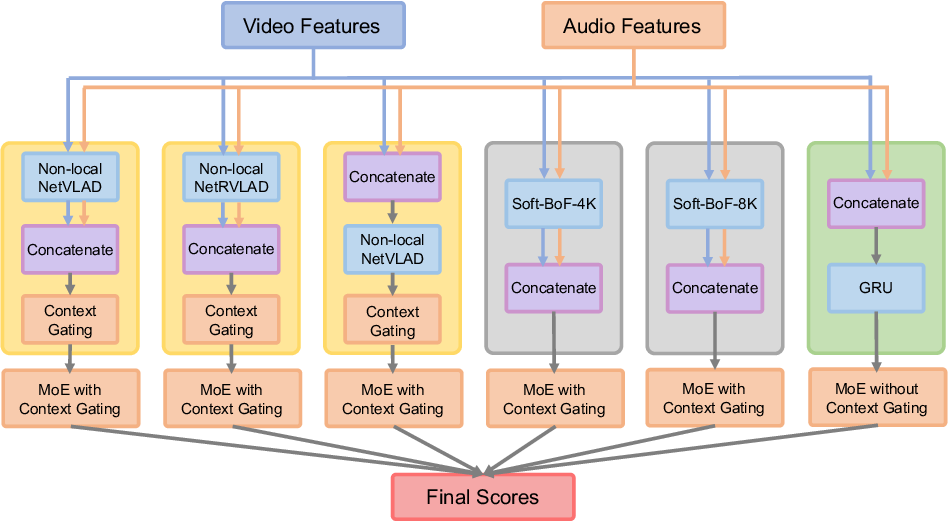 Figure 1 for Non-local NetVLAD Encoding for Video Classification
