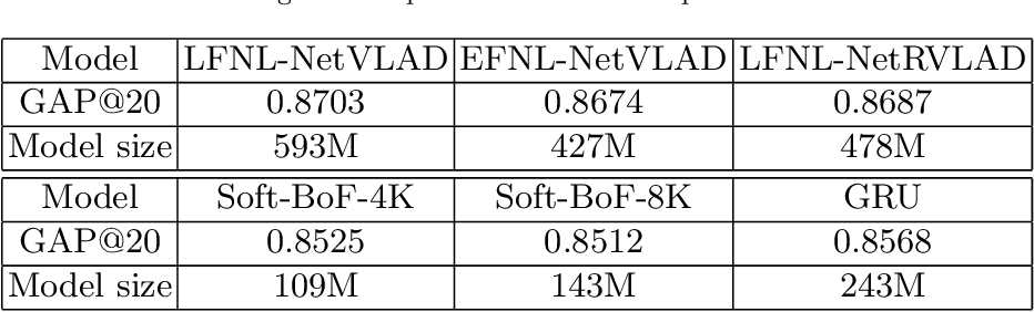 Figure 2 for Non-local NetVLAD Encoding for Video Classification