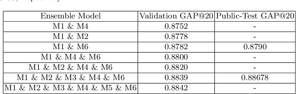 Figure 4 for Non-local NetVLAD Encoding for Video Classification