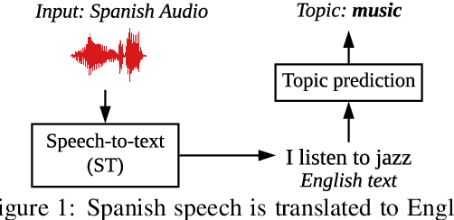 Figure 1 for Classifying topics in speech when all you have is crummy translations