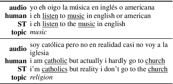 Figure 2 for Classifying topics in speech when all you have is crummy translations