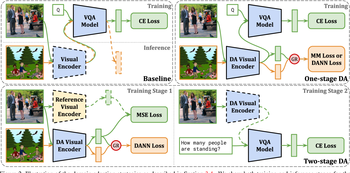 Figure 3 for Domain-robust VQA with diverse datasets and methods but no target labels