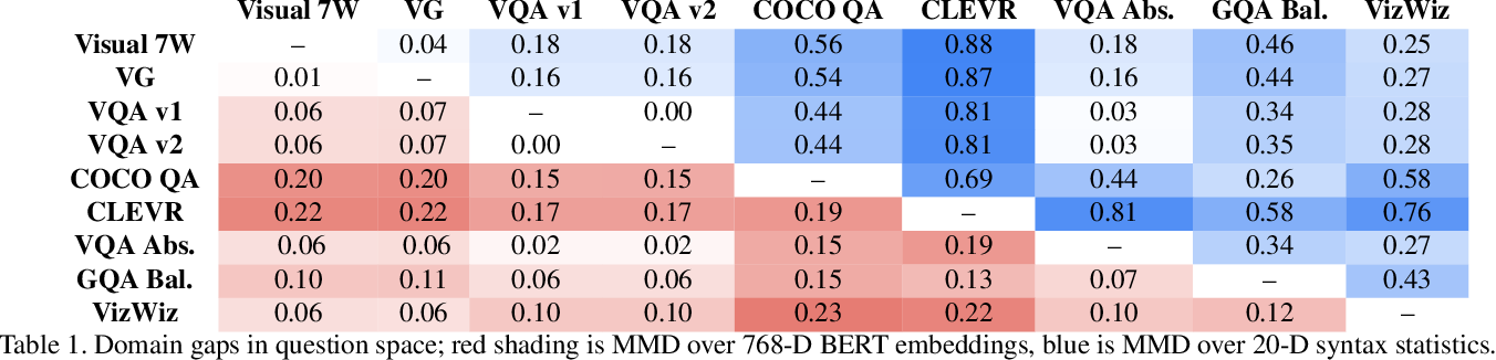Figure 2 for Domain-robust VQA with diverse datasets and methods but no target labels