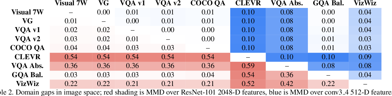 Figure 4 for Domain-robust VQA with diverse datasets and methods but no target labels