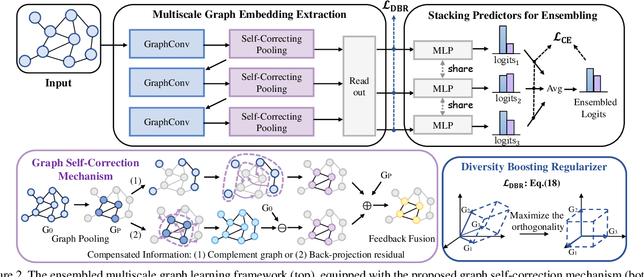 Figure 3 for Diversified Multiscale Graph Learning with Graph Self-Correction