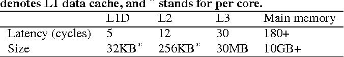 Figure 1 for WarpLDA: a Cache Efficient O(1) Algorithm for Latent Dirichlet Allocation
