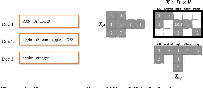 Figure 2 for WarpLDA: a Cache Efficient O(1) Algorithm for Latent Dirichlet Allocation