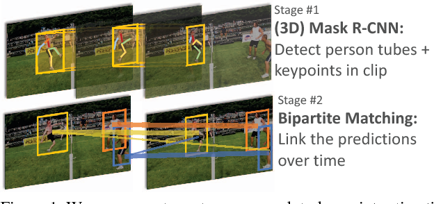 Figure 1 for Detect-and-Track: Efficient Pose Estimation in Videos