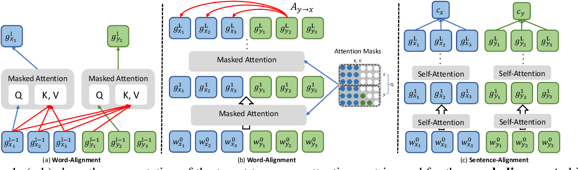 Figure 1 for Explicit Alignment Objectives for Multilingual Bidirectional Encoders