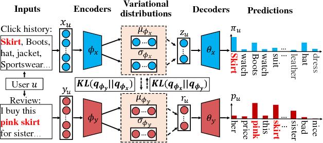 Figure 1 for Variational Collaborative Learning for User Probabilistic Representation