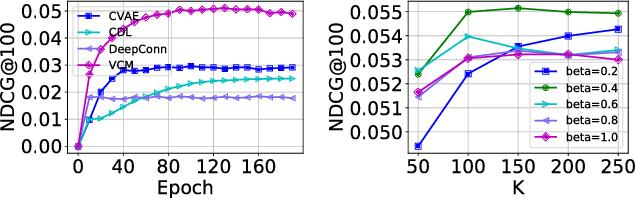 Figure 4 for Variational Collaborative Learning for User Probabilistic Representation
