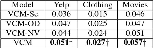 Figure 3 for Variational Collaborative Learning for User Probabilistic Representation