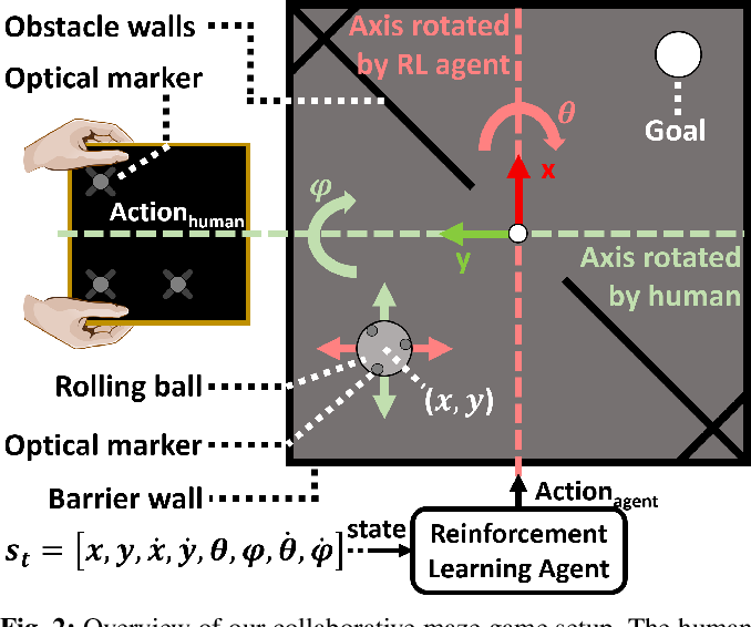 Figure 2 for Real-World Human-Robot Collaborative Reinforcement Learning