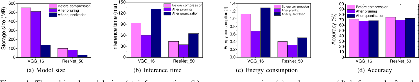 Figure 1 for To Compress, or Not to Compress: Characterizing Deep Learning Model Compression for Embedded Inference