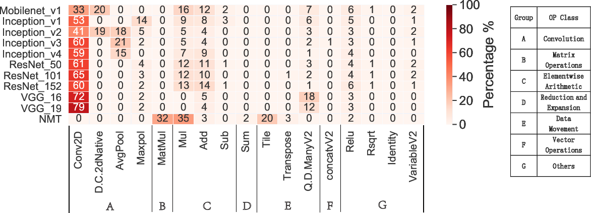 Figure 3 for To Compress, or Not to Compress: Characterizing Deep Learning Model Compression for Embedded Inference