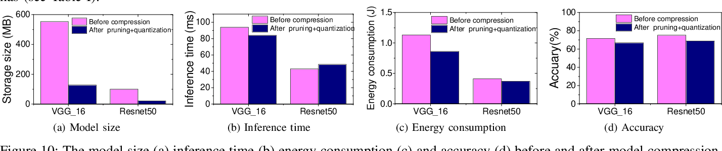 Figure 2 for To Compress, or Not to Compress: Characterizing Deep Learning Model Compression for Embedded Inference