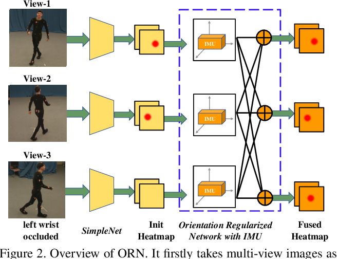 Figure 3 for Fusing Wearable IMUs with Multi-View Images for Human Pose Estimation: A Geometric Approach