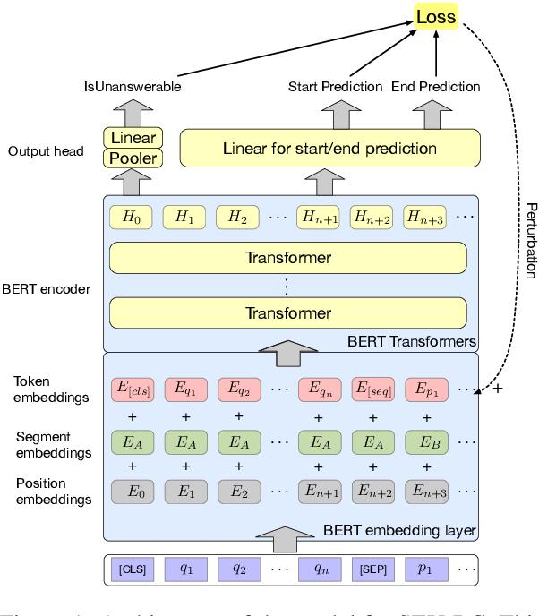 Figure 1 for Improving Machine Reading Comprehension via Adversarial Training